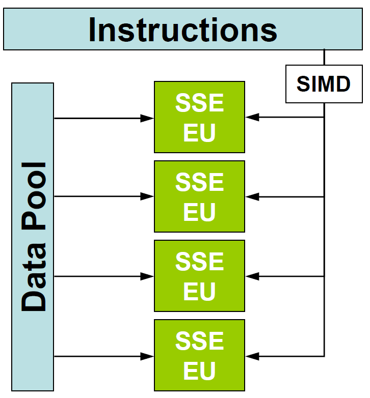 simd architecture The intel intrinsics guide is an interactive reference tool for intel intrinsic instructions, which are c style functions that provide access to many intel instructions - including intel® sse, avx, avx-512, and more - without the need to write assembly code.